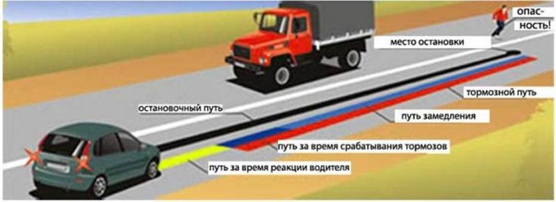 0009-009-Tormoznoj-put-avtomobilja