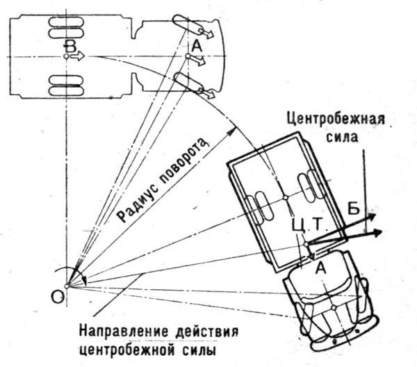 Razlozhenie-tsentrobezhnoi-sily-na-povorote