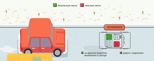 Samye-bezopasnye-mesta-v-transporte.-Infografika1